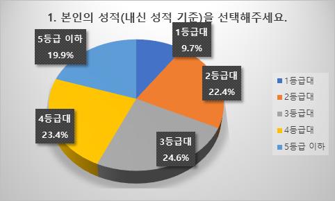 """수험생 53%, """"올해 대입 실패해도 재수 없다"""""""