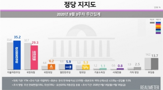'추미애 효과'도 끝… 국민의힘 지지도 그야말로 '폭락'