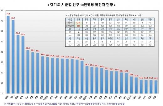 경기도 시군별 인구 10만명당 확진자 현황. / 자료제공=경기도