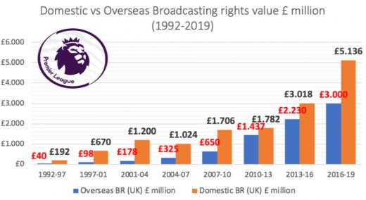지난 1992년부터 2019년까지의 잉글랜드 프리미어리그의 영국 내, 해외 중계권료는 나란히 불어났다. /사진=스포츠 비즈니스 인스티튜트 자료