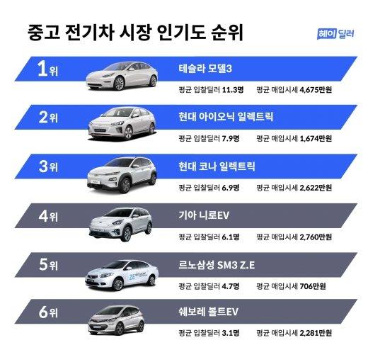 중고 전기차 시장서 가장 인기있는 모델은?