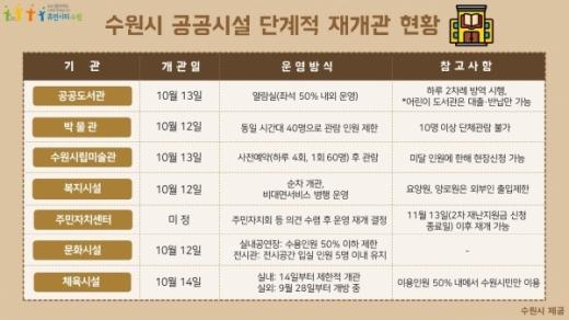 수원시 공공시설 재개관 현황 도표. / 자료제공=수원시