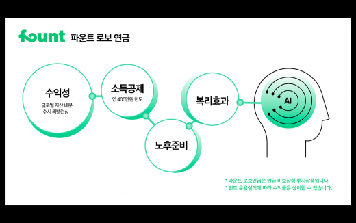 '1억원→30년 후 8억원'… 로보어드바이저 연금투자가 선보일 마법