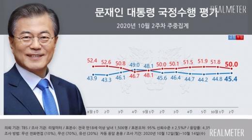 10월 2주차 문재인 대통령의 국정 수행 지지도가 지난주 대비 소폭 상승했다. /사진=리얼미터