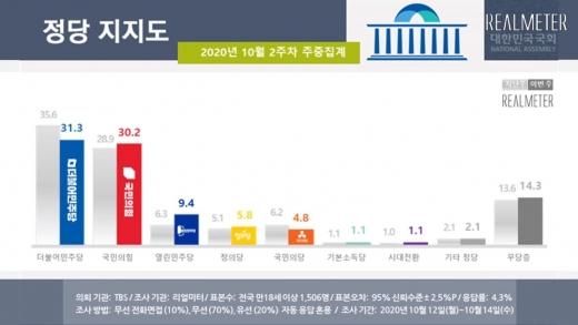 정당 지지도에서는 더불어민주당이 31.3%로 전주 대비 4.3%포인트 하락했고 국민의힘은 30.2%로 1.3%포인트 상승했다. /사진=리얼미터