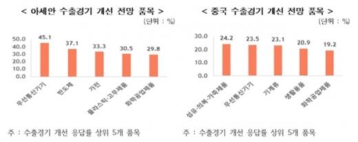 아세안 수출경기 개선 전망 품목(왼쪽)과 중국 수출경기 개선 전망 품목. /사진=한국무역협회