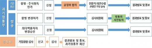 방송통신기업 인수합병 심사 절차 (자료=과기정통부)