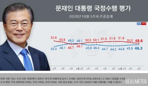 10월 3주차 문재인 대통령의 국정 수행 지지도가 지난주 대비 소폭 상승했다. /사진=리얼미터
