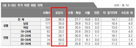경기연구원 조사결과에 따르면 청년들이 살고 싶어 하는 도시로 오산시가 19세~24세 23.2%, 25~29세 28.7%, 30~34세 50.0%, 35~39세 47.2%가 주거 마련 희망 지역으로 '오산시'를 뽑혔다고 밝혔다. / 자료제공=오산시