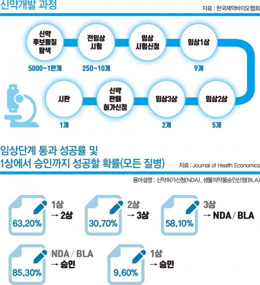 임상과정. /사진=김은옥 머니S 기자