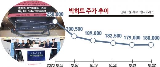 10월15일 서울 여의도 한국거래소에서 빅히트엔터테인먼트 상장 기념식이 진행되고 있다. /사진=사진공동취재단