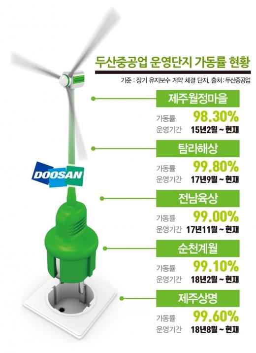 '해상풍력'에 꽂힌 두산중공업… 바람내기 속도전