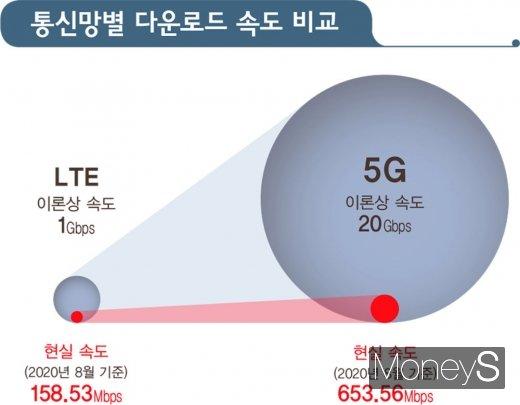 정부와 이통사는 지난해 4월 상용화 당시 5G를 두고 LTE와 비교해 20배 빠른 속도임을 강조했다. /그래픽=김영찬 기자