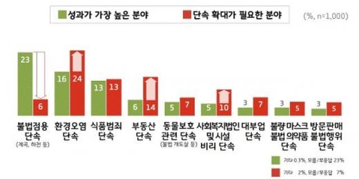 '경기도 특별사법경찰단 단속활동 성과 및 확대분야 필요 분야'. / 사진제공=경기도