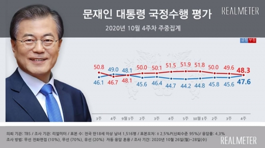10월 4주차 문재인 대통령의 국정 수행 지지도가 47.6%를 기록, 지난주 대비 소폭 상승했다. /사진=리얼미터 제공