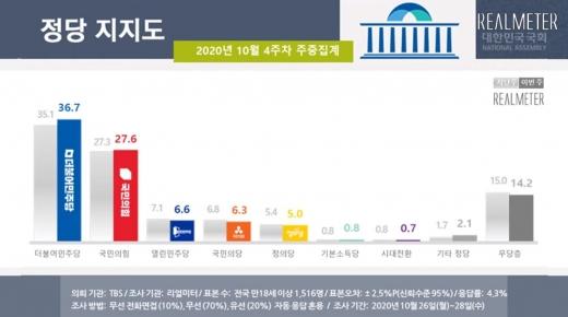 정당 지지도에서는 더불어민주당이 36.7%로 전주 대비 1.6포인트 상승했다. /사진=리얼미터