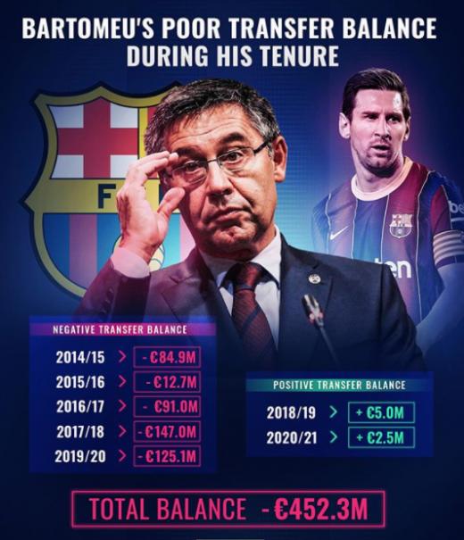 FC 바르셀로나는 호셉 마리아 바르토메우 회장 부임 이후 이적시장에서 도합 6000억원에 이르는 적자를 봤다. /사진=트랜스퍼마크트