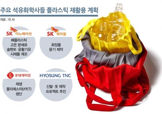 주요 석유화학사들 플라스틱 재활용 계획. /그래픽=김은옥 기자