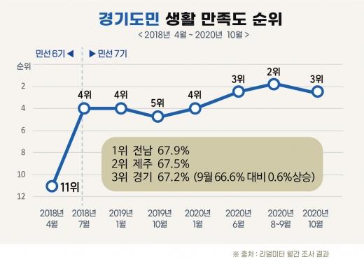 경기도민 생활 만족도 순위. / 자료=리얼미터