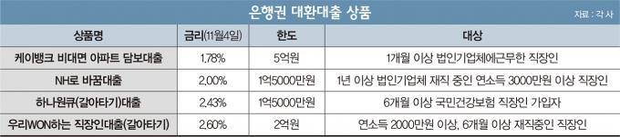 [머니vs머니] 대환대출 금리 싼 곳은… 케뱅 '최저' 농협은행 '우대'