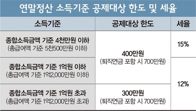 표=머니S 편집팀