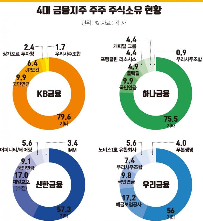 '리딩금융 맞나' 신한, 외국인이 잠식… '재일 vs 반일' 충돌