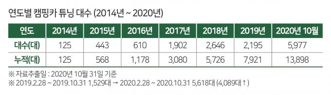 연도별 캠핑카 튜닝 대수 /자료=한국교통안전공단