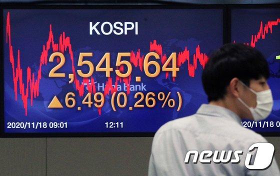 18일 오후 서울 중구 하나은행 명동점 딜링룸 전광판에 코스피 지수가 전 거래일 대비 6.49포인트(0.26%) 오른 2,545.64를 나타내고 있다/사진=뉴스1
