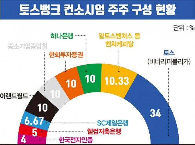 토스뱅크 컨소시엄 주주 구성 현황/사진=머니S 편집팀
