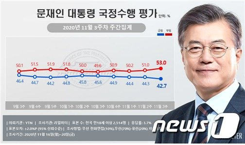 YTN 의뢰로 여론조사기관 리얼미터가 실시해 23일 발표한 '문재인 대통령 국정수행 평가' 결과에 따르면 문 대통령의 국정 수행 지지율은 42.7%를 기록했다. 전주 대비 1.6%p 하락한 수치다. (리얼미터 제공) /사진=뉴스1