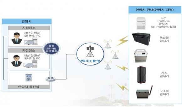 텔코코리아아이에스, 안양시에 건축물 안전 모니터링 시스템 공급