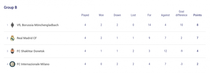 챔피언스리그 B조에서는 독일의 보루시아 묀헨글라트바흐가 '깜짝 1위'로 올라섰다. /사진=UEFA 홈페이지