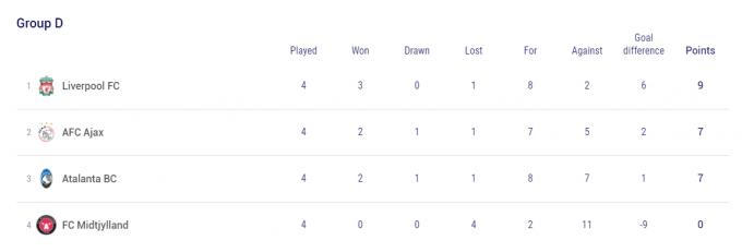 챔피언스리그 D조에서는 리버풀과 아약스, 아탈란타가 2점차 내 접전 양상을 보인다. /사진=UEFA 홈페이지