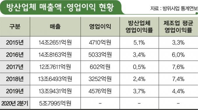 '한국판 록히드 마틴'… 장밋빛 꿈일까?