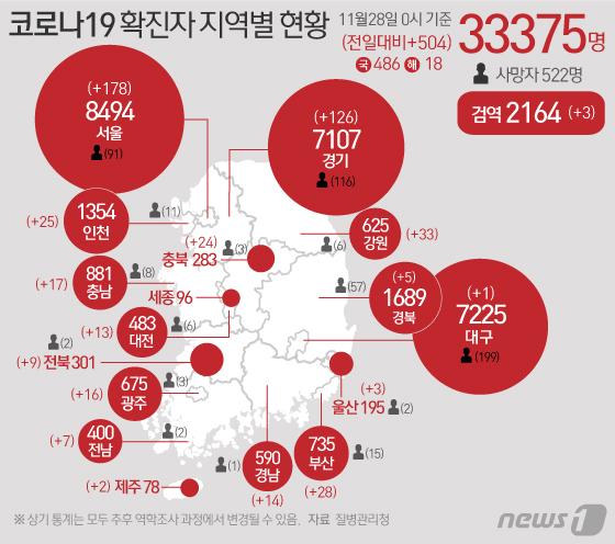 질병관리청 중앙방역대책본부에 따르면 28일 0시 기준 코로나19 확진자는 504명 증가한 3만3375명으로 나타났다. 신규 확진자 504명의 신고 지역은 서울 178명(해외 2명), 부산 28명(해외 1명), 대구 1명, 인천 25명, 광주 16명, 대전 13명, 울산 3명, 경기 126명(해외 4명), 강원 33명, 충북 24명(해외 1명), 충남 17명(해외 3명), 전북 9명, 전남 7명, 경북 5명(해외 1명), 경남 14명(해외 1명), 제주 2명, 검역과정 3명이다. © News1 이은현 디자이너