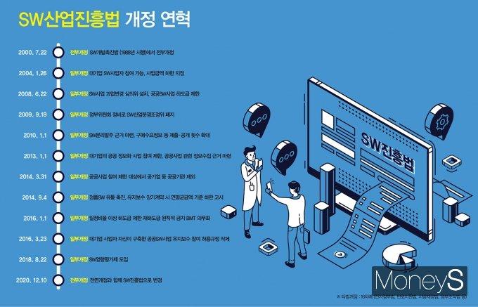 SW산업진흥법 개정 연혁 /그래픽=김민준 기자