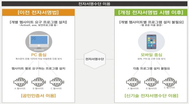 전사서명법 개정 전후 비교 /사진=과기정통부