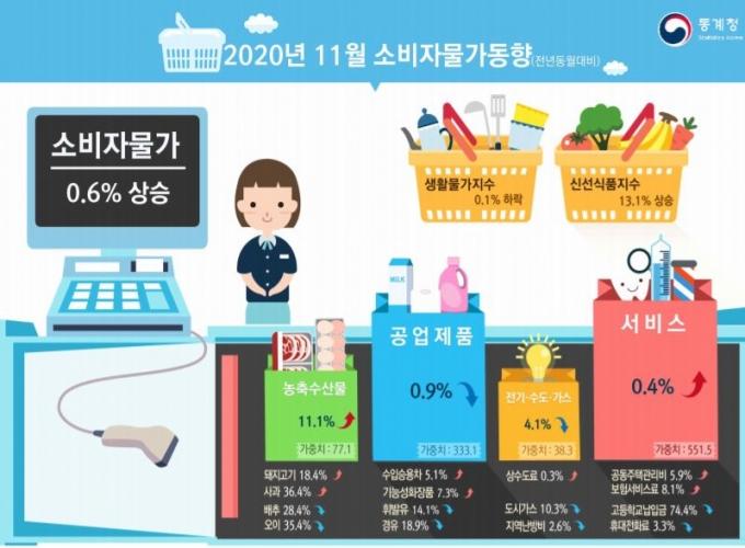 2일 통계청이 발표한 11월 소비자물가 동향에 따르면 생선, 해산물, 채소, 과일 등의 신선식품지수는 지난해 같은 기간보다 13.1% 올랐다. /사진=통계청 제공