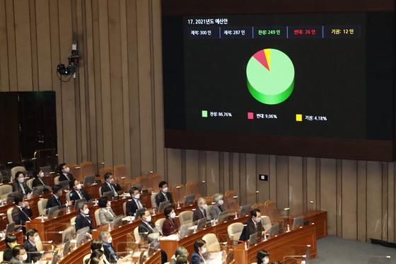 2일 오후 국회에서 열린 제382회 국회 정기회에서 2021년도 예산안이 가결되고 있다. /사진=뉴스1