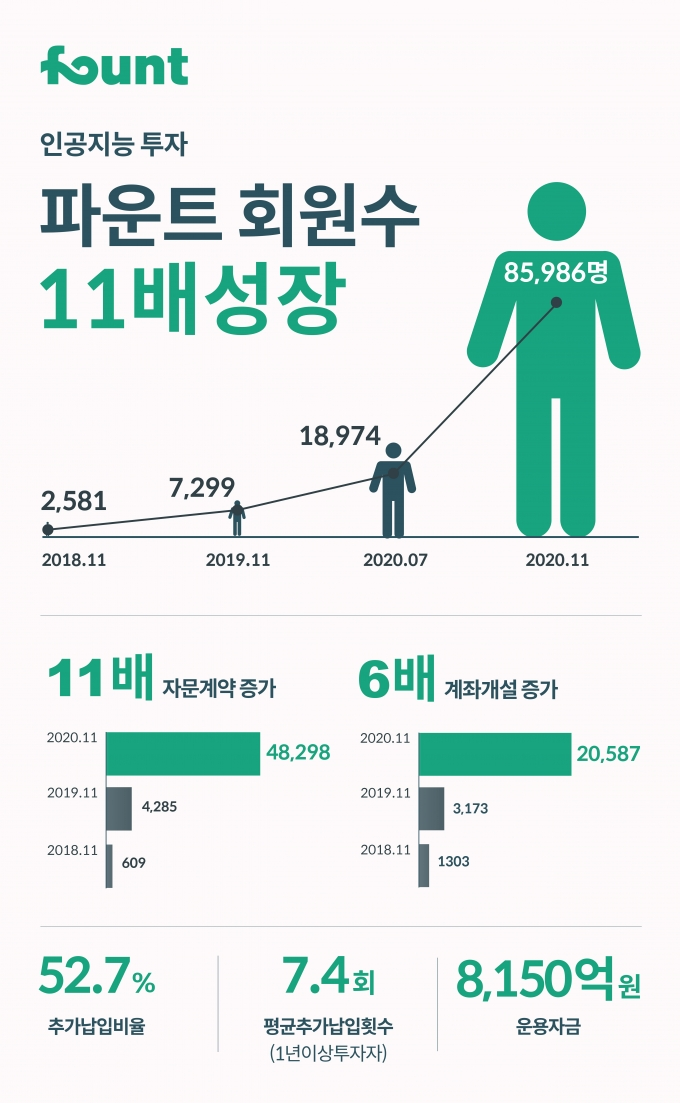 '2030 주린이들' 열광… 인공지능 투자 파운트, 회원수 11배 '껑충'