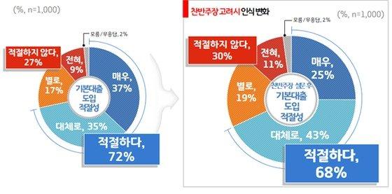 '기본대출' 도입 설문조사. / 자료제공=경기도