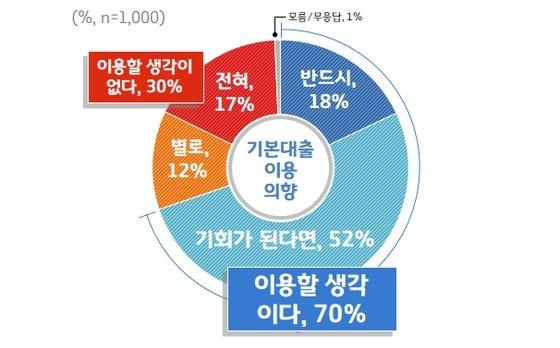 '기본대출' 이용 의향 설문조사. / 자료제공=경기도