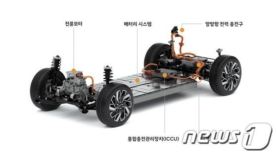 현대자동차그룹이 2일 순수 전기차 분야 선도 업체로 도약하기 위해 세계 최고 수준의 경쟁력을 갖춘 전기차 전용 플랫폼 E-GMP(Electric-Global Modular Platform)를 공개했다./사진=뉴스1