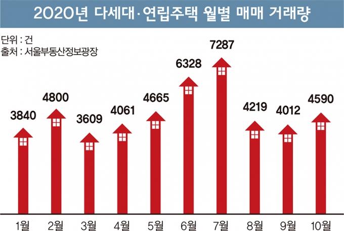 서울시부동산정보광장에 따르면 지난 10월 서울 다세대·연립주택 매매 건수는 4590건을 기록해 한달 새 14.4%(578건) 증가했다. 같은 달 아파트 거래량(4339건)보다 많은 건수다. 다세대·연립주택 거래량은 올 8월까지 아파트 거래보다 적었지만 전세난이 극심해진 9월 이후 3개월 연속 아파트 거래량을 뛰어넘었다. /그래픽=김민준 디자인 기자