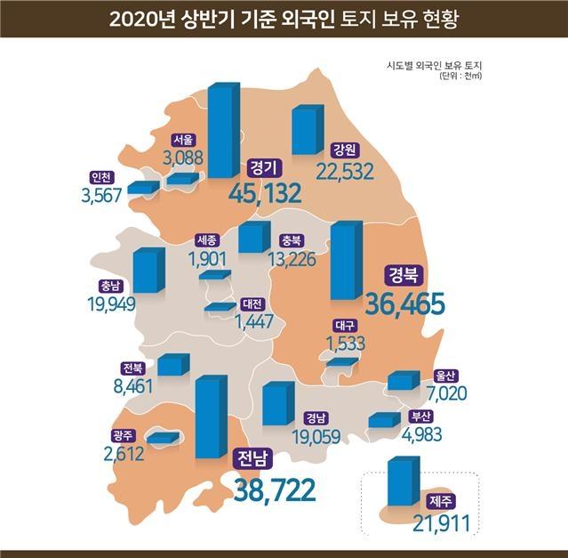국토교통부는 올해 상반기 말 기준 외국인이 보유한 국내 토지는 지난해 말 대비 1.2%증가한 251.6㎢, 우리나라 국토 면적 0.25% 수준으로 집계됐다고 밝혔다. /사진제공=국토교통부