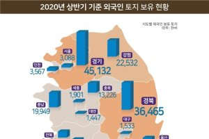 외국인이 보유한 한국 땅 증가 이유… 증여·상속 때문?