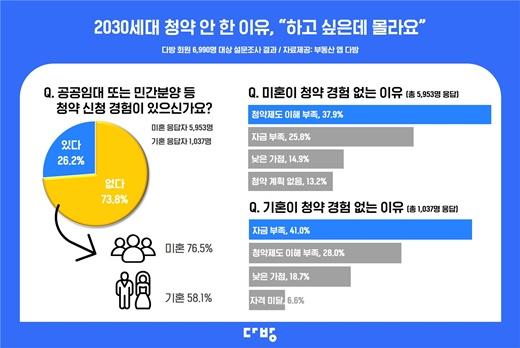 부동산 정보 플랫폼 다방의 조사결과 2030세대 청약통장 보유율은 85%에 육박했지만 청약 접수 경험은 26%에 그쳤다. /사진제공=다방