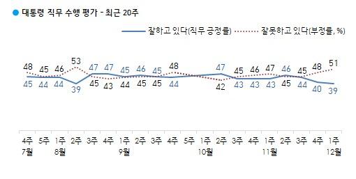 문재인 대통령의 국정수행 지지율이 39%라는 여론조사 결과가 나왔다. /자료=한국갤럽