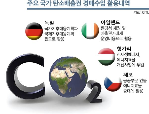 주요 국가 탄소배출권 경매수입 활용 내역. /그래픽=김은옥 기자