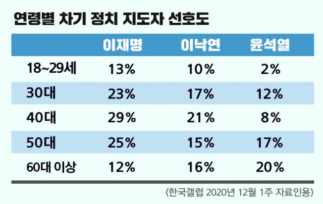 4050 민심 달라졌다… 이재명, '대선주자' 호남서 1위